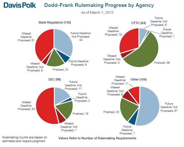 3-20-12_Dodd-Frank_Deadlines (2)